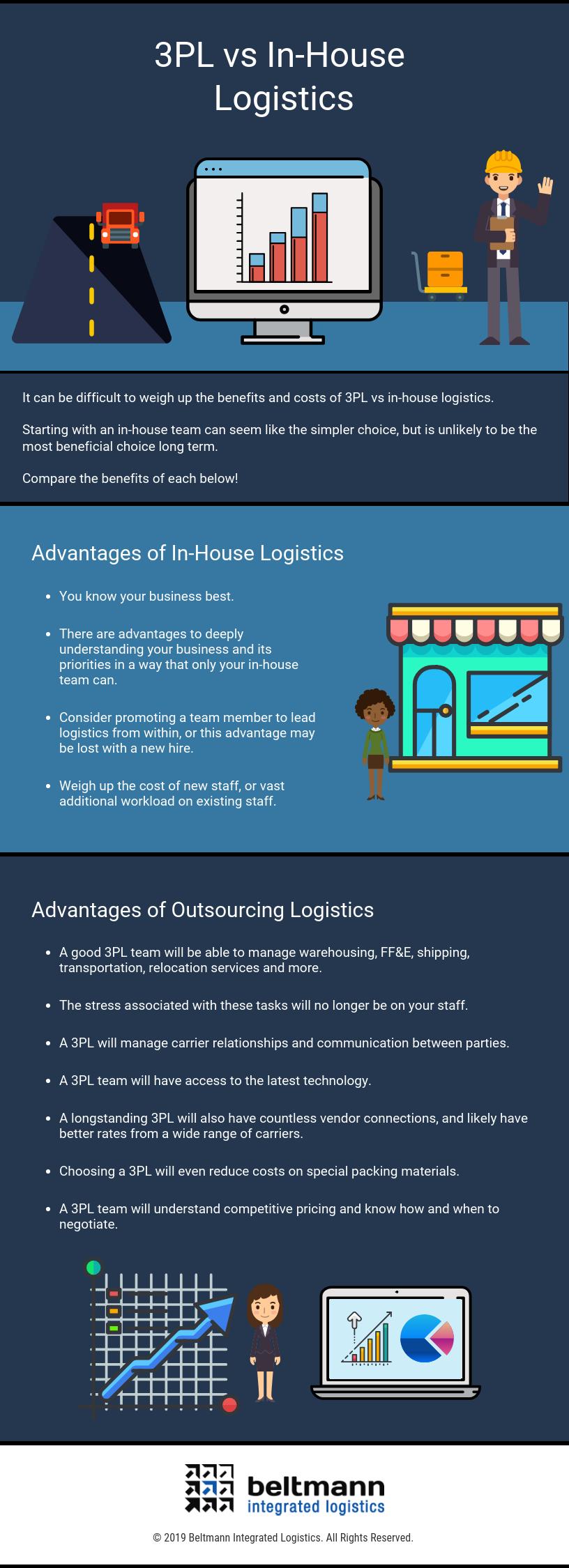 3PL vs In-House Logistics