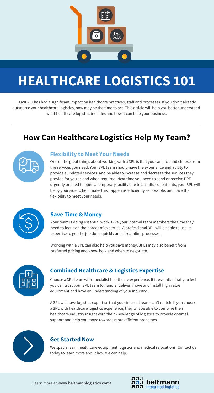 BIL Healthcare Logistics 101