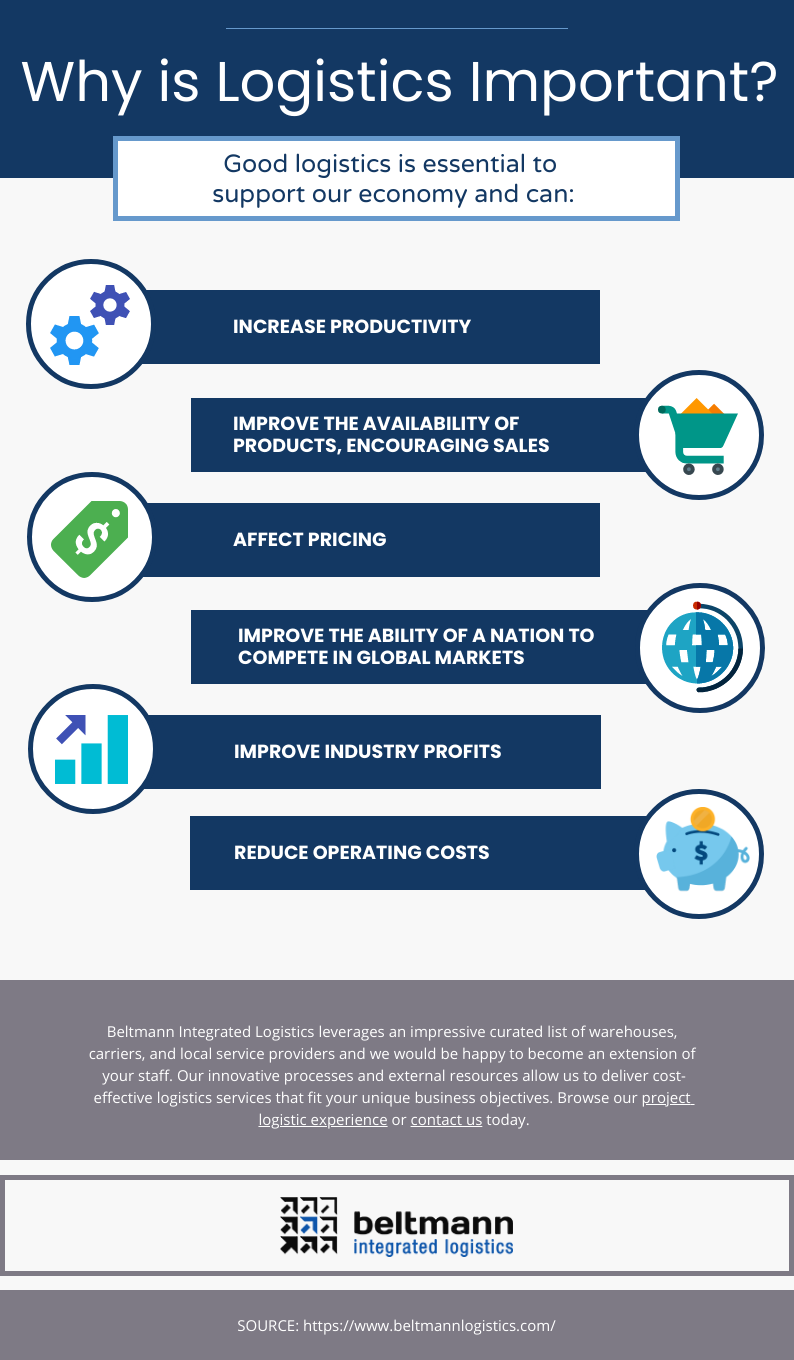 Beltmann - Why is Logistics Important Infographic